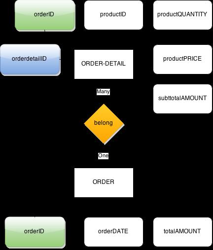ER Diagram - relationship between ORDER and ORDER-DETAIL