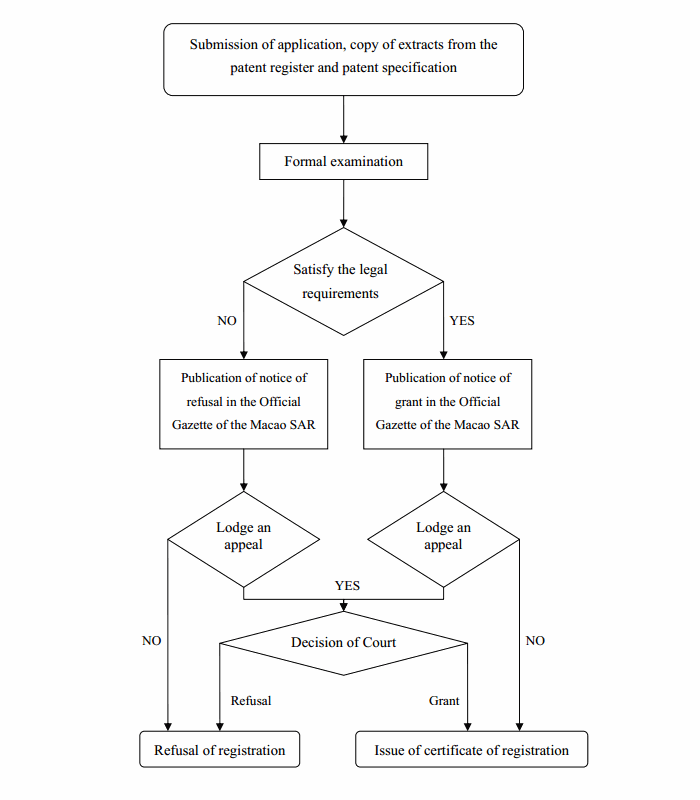 Flowchart of Application Process for Extension of the Mainland Application of Invention Patent to the Macao SAR - Macau