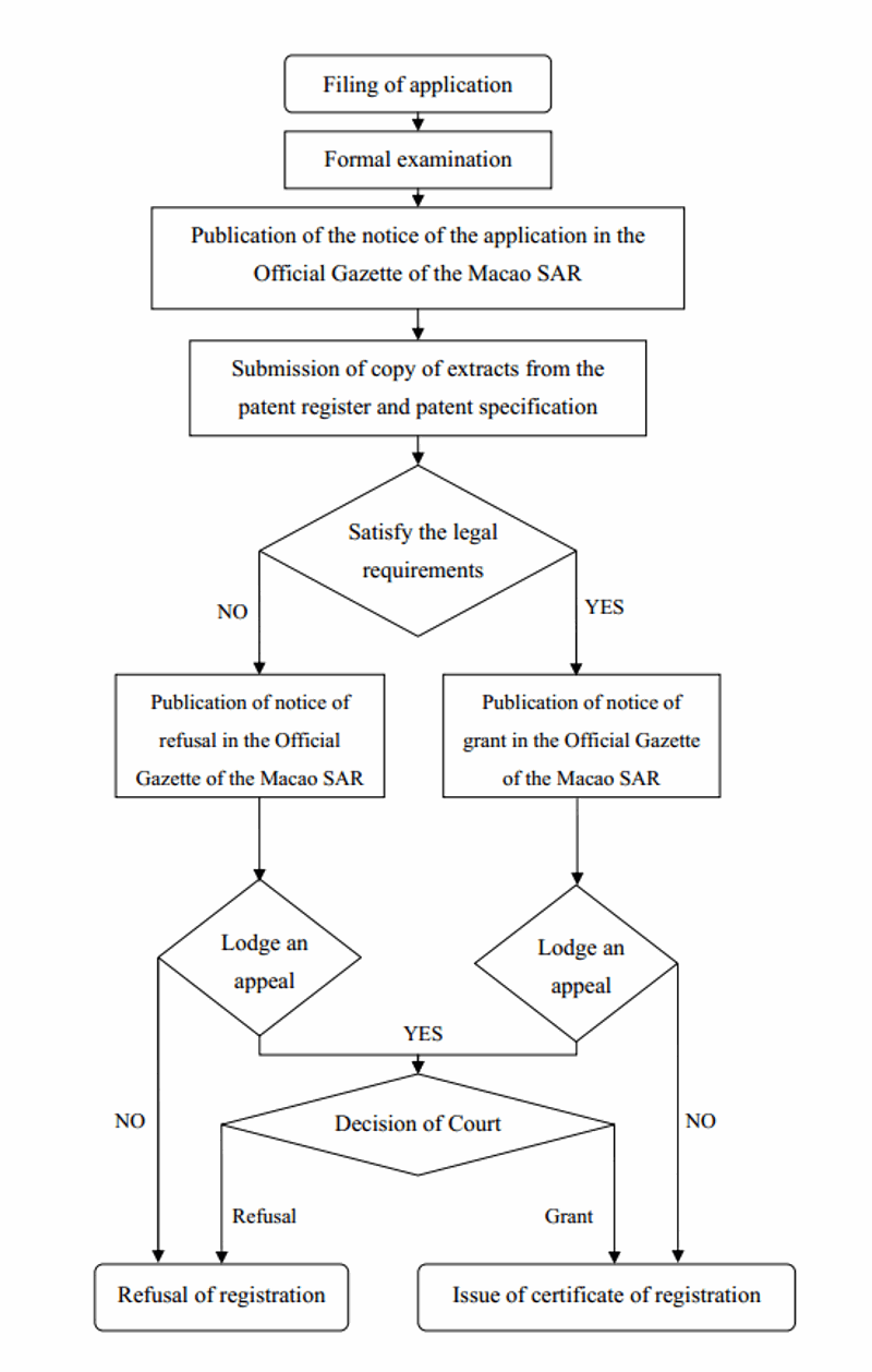 Flowchart of Application Process for Extension of Invention Patent from the Mainland to the Macao SAR - Macau