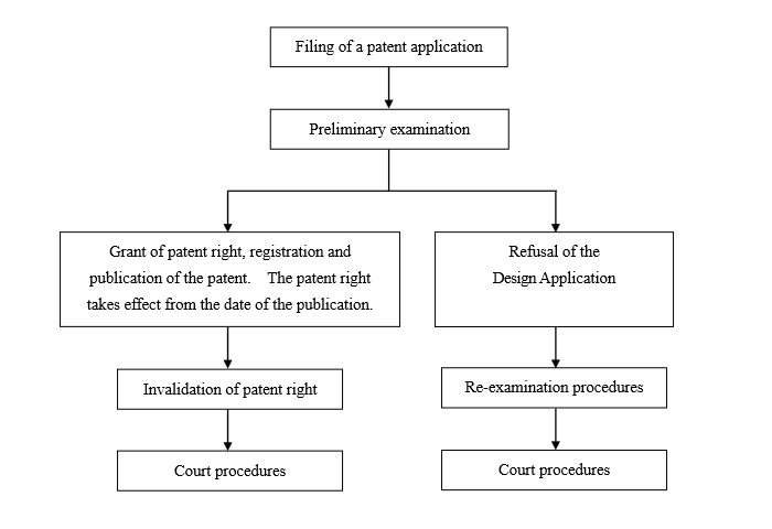 Flowchart of Examination of Application for Design Patent - Guangdong