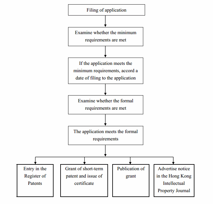 Flowchart of Examination of Application for Short-term Patent - HKSAR