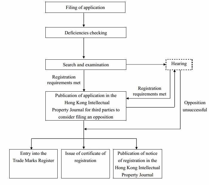 Flowchart of Examination of Application for Trade Mark Registration in Hong Kong
