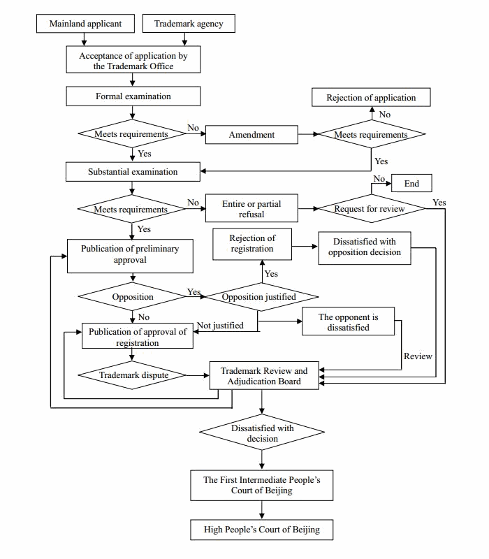 trademarks registration in mainland china hong kong macau Company Structure Diagram flowchart of examination of application for trademark registration guangdong