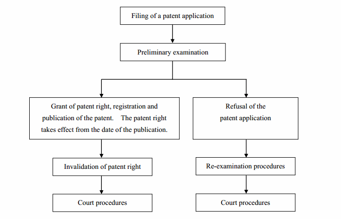 Flowchart of Examination of Application for Utility Model Patent – GuangDong