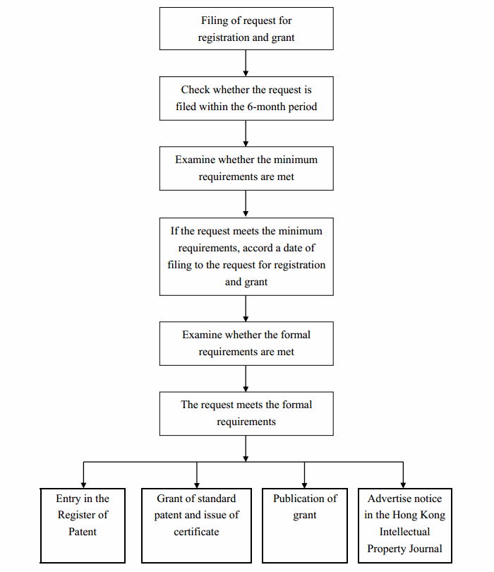 Flowchart of Examination of Request for Registration and Grant for Standard Patent - HKSAR