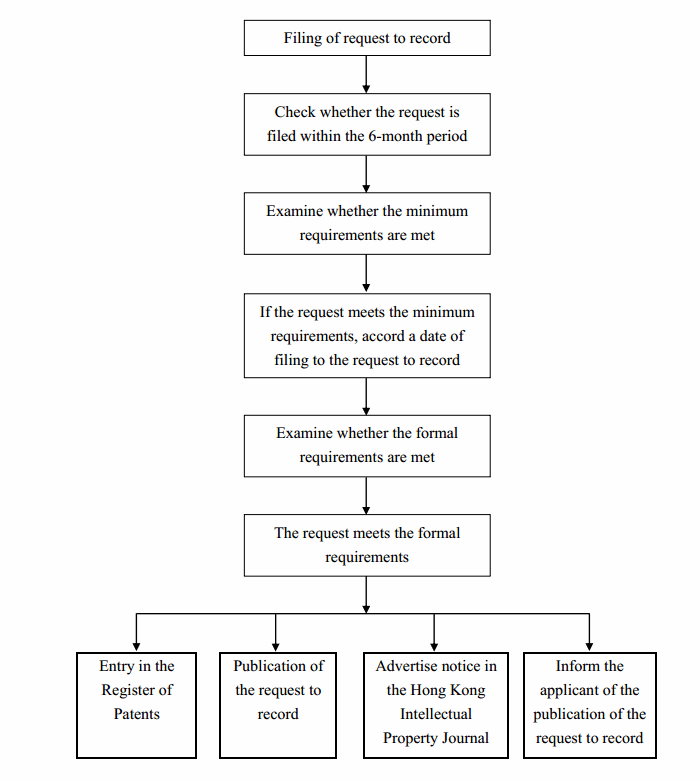 Flowchart of Examination of Request to Record for Standard Patent - HKSAR