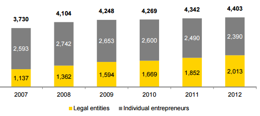 Number of Entrepreneurial Growth in Russia