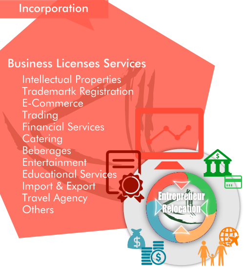 Overview of AsiaBC Business License Services as a part of our entrepreneur Relocation by Asia Business Centre.