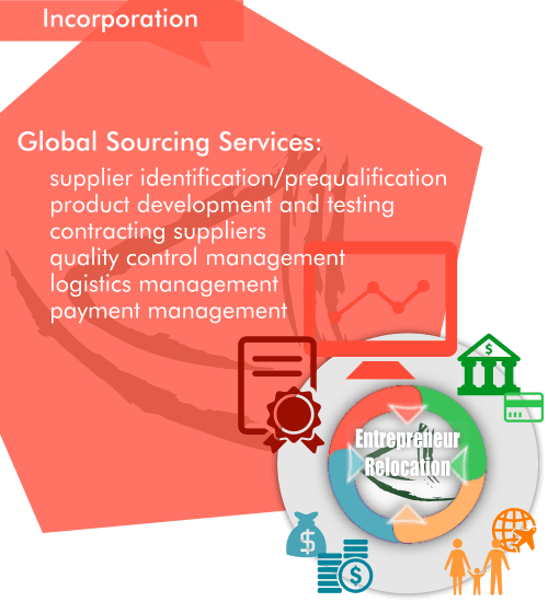 Overview of Global Sourcing Agency Services as a part of our Entrepreneur Relocation by Asia Business Centre.