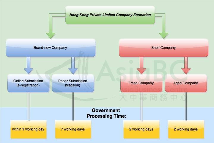 Methods of owning a Hong Kong limited company