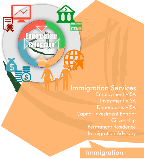 Overview of AsiaBC Immigration Consulting Services as a part of our entrepreneur Relocation by Asia Business Centre.