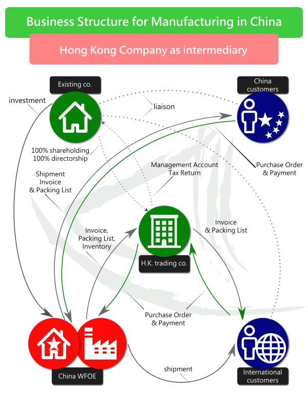 Hong Kong: intermediary of international trading and manufacturing
