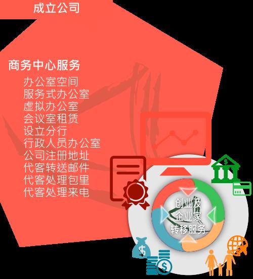 大中华商务中心「商务中心服务」概略