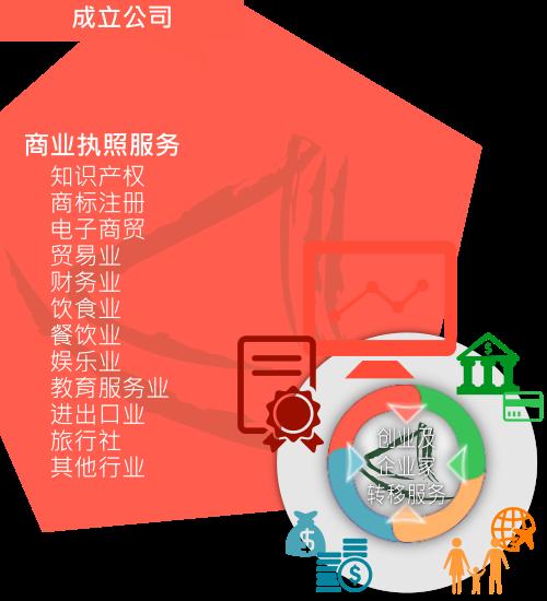 大中华商务中心「商业执照服务」概略
