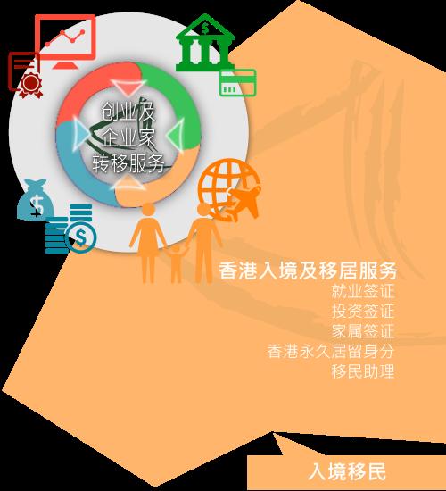 大中华商务中心「入境及签证服务」概况
