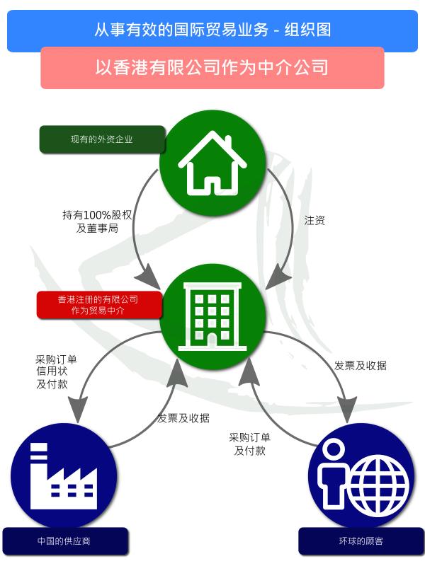 香港:国际贸易中的中介