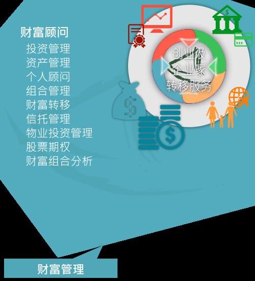 大中华商务中心「财富管理服务」概略