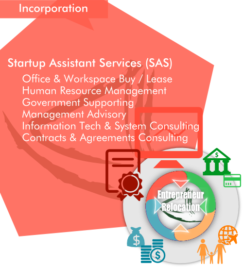 Overview of AsiaBC Startup Assistant Services (SAS) as a part of our entrepreneur Relocation by Asia Business Centre.