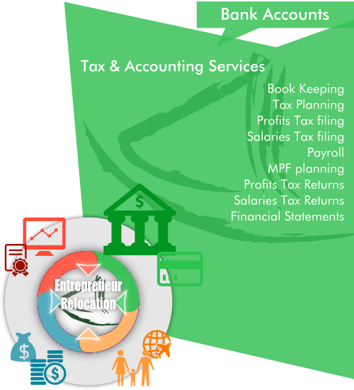 Overview of AsiaBC Tax & Accounting Services as a part of our entrepreneur Relocation by Asia Business Centre.