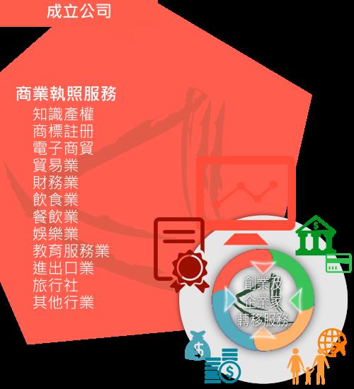 大中華商務中心「商業執照服務」概略