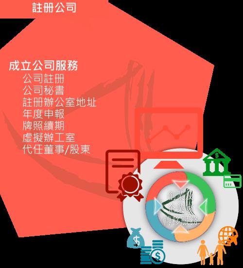 大中華商務中心的「註册及成立公司」服務