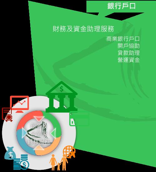 大中華商務中心「財務及資金助理服務」概略