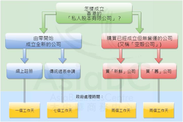 成香港有限公司的選項