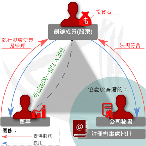 香港私人股本有限公司的組織成員圖解