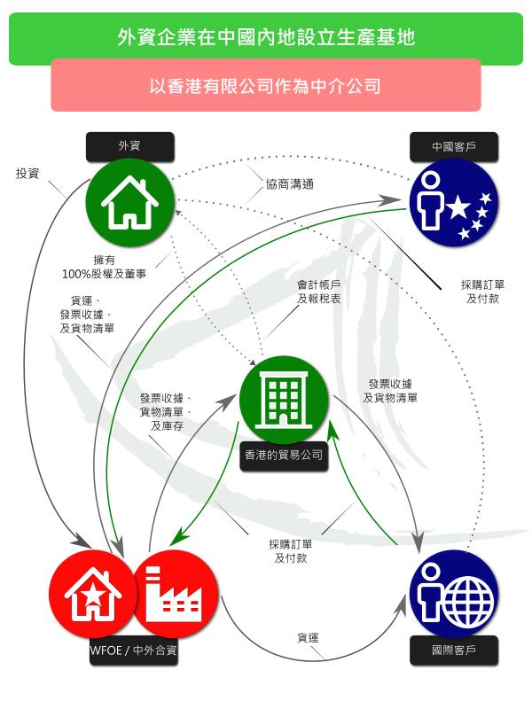 在中國成立生產基地