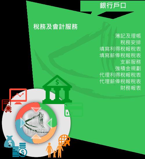 大中華商務中心「稅務及會計服務」概述