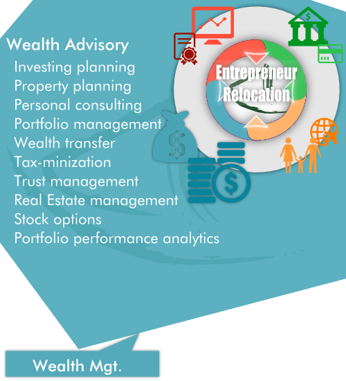 Overview of AsiaBC Wealth Management as a part of our entrepreneur Relocation by Asia Business Centre.
